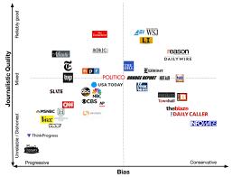 News Media Bias Chart Media Bias Igeek
