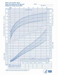 Boy Baby Growth Charts Weight 35 Scientific Growth Chart 4 Month Old Baby Boy