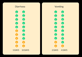 Body Temperature Chart Nhs Diarrhoea And Vomiting Healthier Together