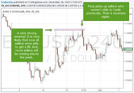 How To Identify Supply And Demand Zones On A Chart Supply And Demand Trading Tips