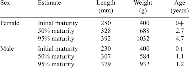 Estimates Of Size And Age At Maturity For Male And Female