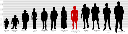 Height Chart With People Better Celebrity Height Chart Album On Imgur
