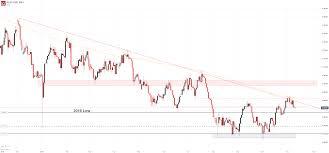 Australian Dollar Outlook Aud Usd Aud Nzd Levels Ahead Of Rbnz