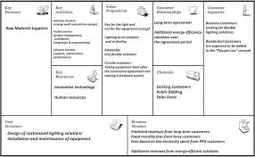 what is a business model figure 18 philips lighting business model canvas own illustration
