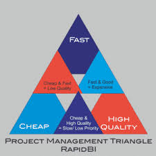 Nmmc My Chart The Project Management Triangle Time Quality Cost You