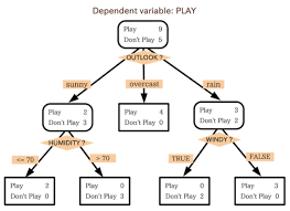 A Gentle Introduction To Random Forests Ensembles And