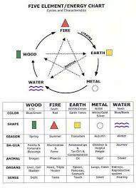 Wiccan Element Chart Element Energy Chart Feng Shui Chart Feng Shui Bedroom