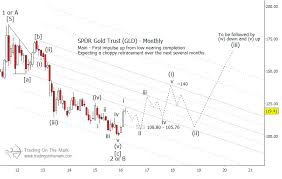Gold Forecast The Next Few Years Look Bright For Gld