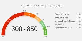 Credit Score Range What Is A Good Credit Score 2019