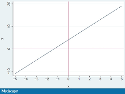 How To Create A Nice Graph For A Research Paper