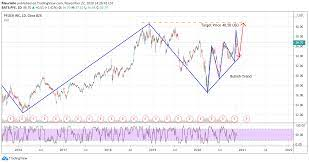 pfizer stock analysis for NYSE:PFE by Mauriello — TradingView