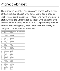 The international phonetic alphabet (ipa) is an academic standard that was created by the ipa is a phonetic notation system that uses a set of symbols to represent each distinct sound that exists in. Phonetic Alphabet Tupac Quotes Phonetic Alphabet Words