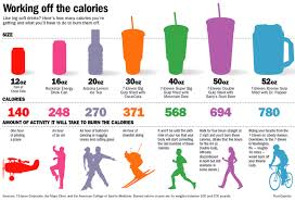Activity Level Chart Calorie Chart For Children With Associated Activity