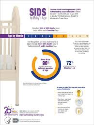 More Than 90 Of Sids Deaths Occur Before Babies Reach 6
