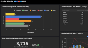 social media dashboard how to monitor multiple social media metrics in a single dashboard