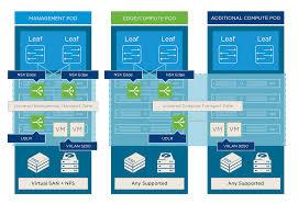 Vmware Nsx Validated Design Vmware Validated Design For Sddc 3 0 Released Lostdomain
