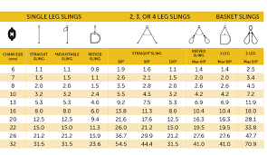 Chain Capacity Chart Grade 80 Chain Sling Wll Guide Lifting Rigging Geelong