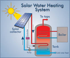 Solar Thermal: Uses For Solar Thermal Hot Water Heating