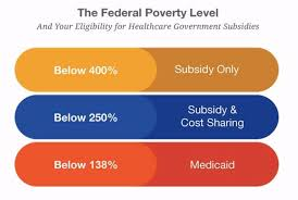 2017 Fpl Calculation Chart Federal Poverty Level Health Insurances Cost Standards