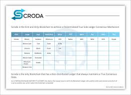 Cdn Comparison Chart Entry 2 By Mohammedcolors For Design A Comparison Chart For