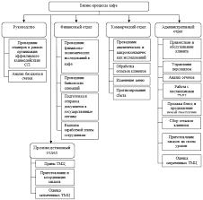 Совершенствование бизнес процессов дипломная работа скачать  совершенствование бизнес процессов диплом Рисунок 1 Организационная структура предприятия
