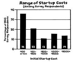 startup costs from startup costs to business plans what you need to start your