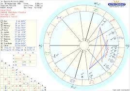 Serena Williams Birth Chart Whatsitallmeanthen The Stars Align For Serena Once