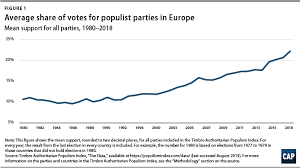 Beyond Populism Center For American Progress