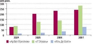 Курсовая работа Оценка конкурентоспособности сети парфюмерно  Конкуренты розничной сети Л Этуаль