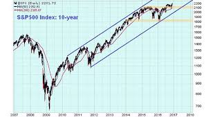 The S P 500 Could Surge To 3 000 By 2018 Investing Video
