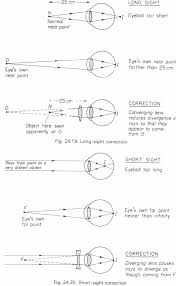 defects of vision and their correction physics homework help defects of vision and their correction