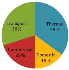 Aptitude Data Interpretation Di Bar And Pie Chart