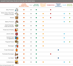 Fructose In Vegetables Chart Why Focus On Sugar Candriam Ie