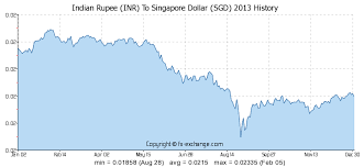 Indian Rupee Inr To Singapore Dollar Sgd History Foreign