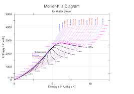 Enthalpy Entropy H S Or Mollier Diagram Engineers Edge