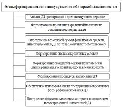 Классификация дебиторской задолженности Формирование политики  Формирование политики управления дебиторской задолженностью предприятия