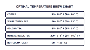 Tea Steeping Chart Whats The Optimal Brew Temperature Fellow Products