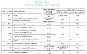 Vat Chart For Fy 2017 18 Tds Chart For Fy 2017 18 Accounting Taxation