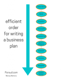How To Write A Business Plan Step By Step Porsud