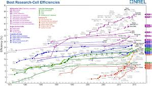Nrel Efficiency Chart 2017 First Solar Achieves New Conversion Efficiency World Record