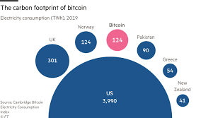 *the minimum is calculated from the total network hashrate, assuming the only machine used in the network is bitmain's antminer s9 (drawing 1,500 watts each). The Environmental Idiocy Of Tesla S Bitcoin Bet Financial Times