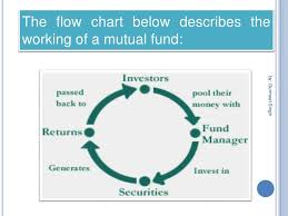 Mutual Fund Flow Chart Presentation On Mutual Funds And Its Types