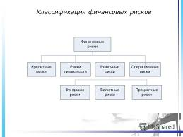 Презентация на тему Управление финансовыми рисками Кустина Мария  8 Классификация финансовых рисков