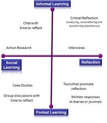 best adult education board images labor union the social learning and reflection continuum