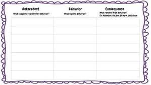 Abc Behavior Chart Antecedent Behavior Consequence Abc Behavior Chart