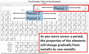 LSS Sec 2 : Periodic Table