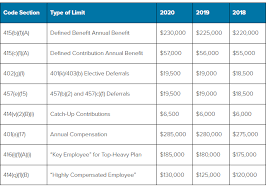 2018 Retirement Plan Contribution Limits Chart Irs Announces Adjustments To Retirement Plan Contributions