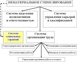 Стимулирование персонала и мотивация труда Система нематериального стимулирования труда