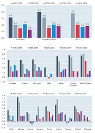 Oecd Compendium Of Productivity Indicators 2019 En Oecd