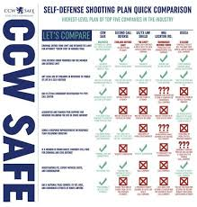 Self Defense Insurance Concealed Carry Protection